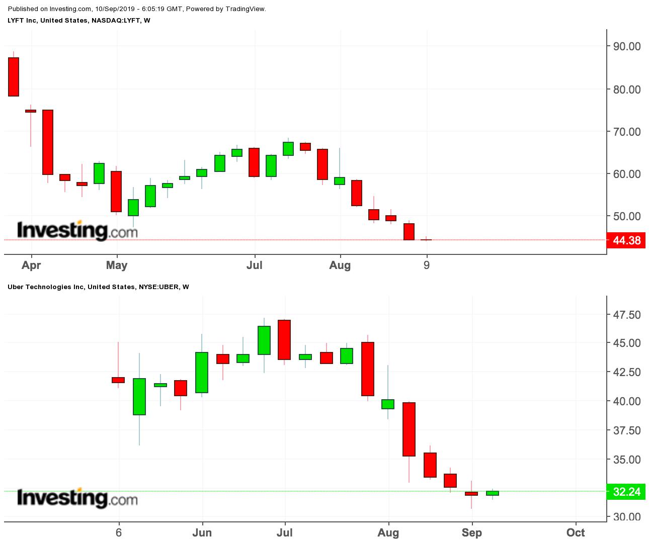Lyft和優步股價走勢