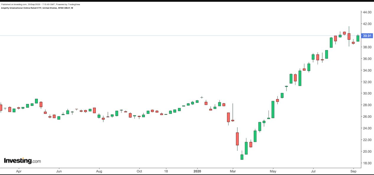 (XBUY周線圖來自Investing.com)