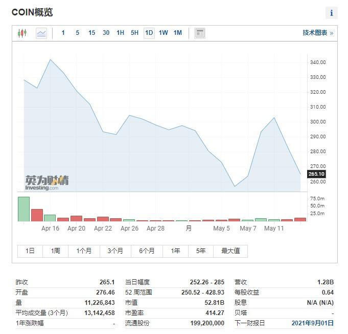 Coinbase上市以來股價走勢