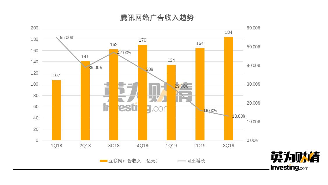 (騰訊網路廣告收入趨勢圖,製圖:Investing.com)