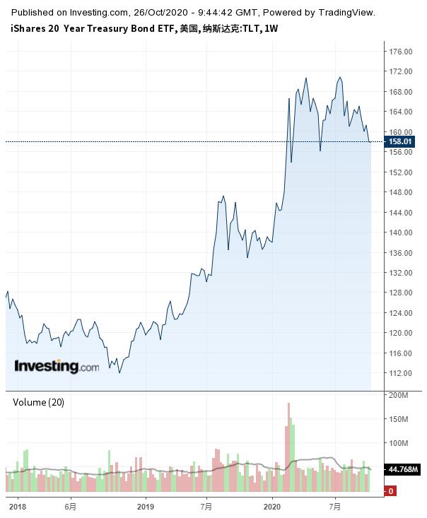 iShares 20+ Year Treasury Bond ETF