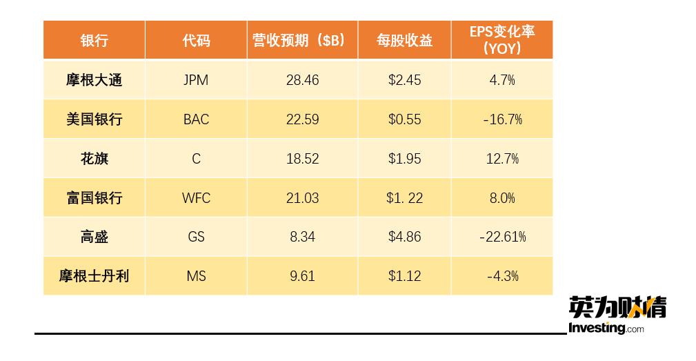 (銀行個股EPS預期數據來自Investing.com)