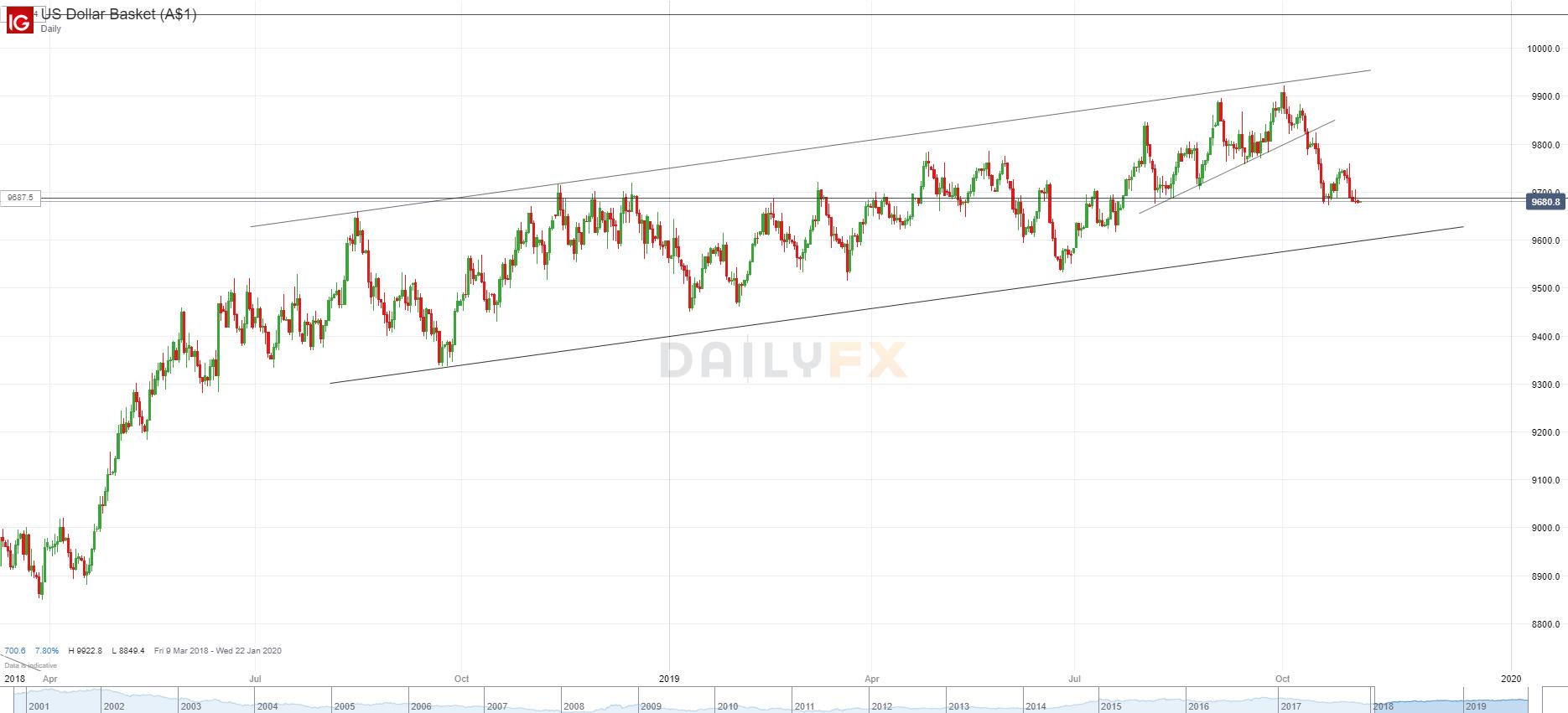 美元向下、股指向上,聯儲兜底開始顯威力?