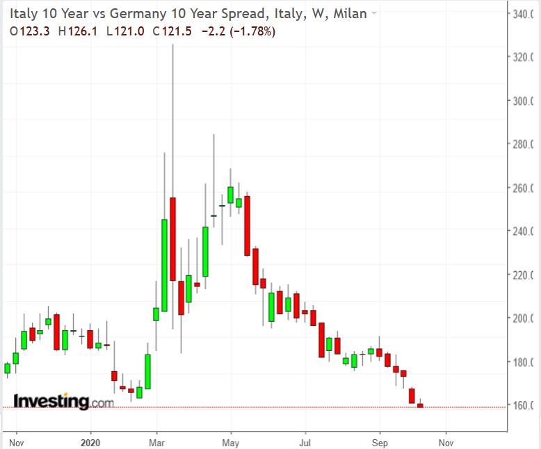 (義大利十年期國債收益率來自Investing.com)